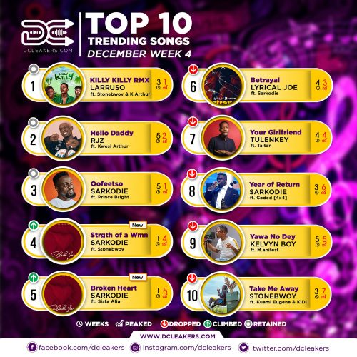 DCLeakers Official Chart Dec week 4 500x500 - December Week 4: Top 10 Trending Songs