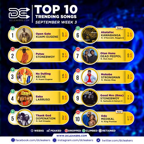 Official Chart Sept Week 3 1 500x500 - Kuami Eugene - Wa Ye Wie ft. Obaapa Christy