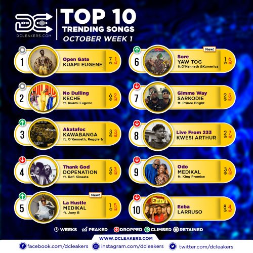 Official Chart Oct Week 1 500x500 - Don't focus on awards – Bisa Kdei advises musicians