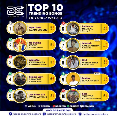 Official Chart Oct Week 3 500x500 - Burna Boy ft. Jeremih & Serani - Secret (Official Video)