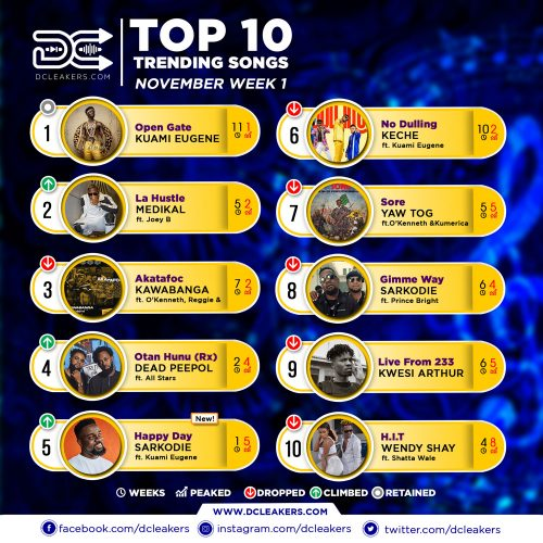 Official Chart Nov week 1 500x500 - Mr Eazi, GuiltyBeatz & J.Derobie feat. Sherrie Silver - Freedom (Official #DanceForChange Video)